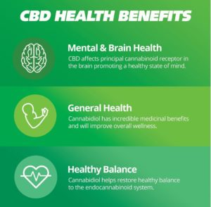What is CBD Oil - Benefits